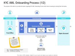 Customer Onboarding Process KYC AML Onboarding Process Assessment Ppt Rules