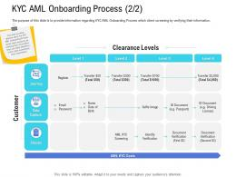Customer Onboarding Process KYC AML Onboarding Process Data Capture Ppt Slides