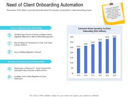 Customer Onboarding Process Need Client Onboarding Automation Ppt Mats