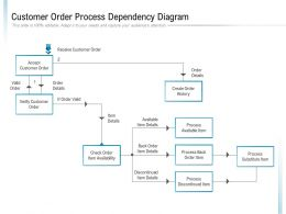 Customer Order Process Dependency Diagram