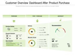 Customer Overview Dashboard After Product Purchase