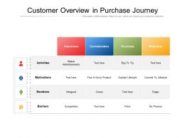 Customer Overview In Purchase Journey