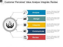 Customer Perceived Value Analyse Integrate Review
