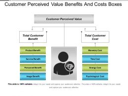 Customer Perceived Value Benefits And Costs Boxes