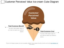 Customer Perceived Value Ice Cream Cube Diagram