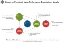 Customer Perceived Value Performance Expectations Loyalty