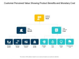Customer Perceived Value Showing Product Benefits And Monetary Cost