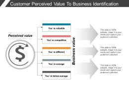 Customer Perceived Value To Business Identification