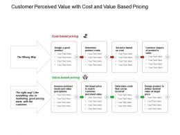Customer Perceived Value With Cost And Value Based Pricing