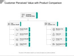 Customer Perceived Value With Product Comparison