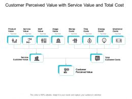 Customer Perceived Value With Service Value And Total Cost