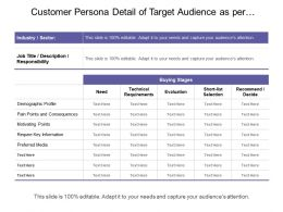 Customer Persona Detail Of Target Audience As Per Buying Stages