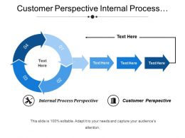 Customer Perspective Internal Process Perspective Delighted Customer
