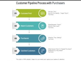 Customer Pipeline Process With Purchasers