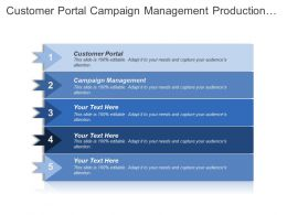 Customer Portal Campaign Management Production Management Production Costing