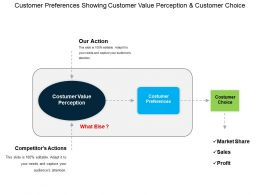 Customer Preferences Showing Customer Value Perception And Customer Choice