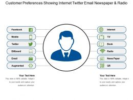 Customer Preferences Showing Internet Twitter Email Newspaper And Radio