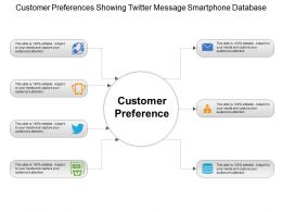 Customer Preferences Showing Twitter Message Smartphone Database