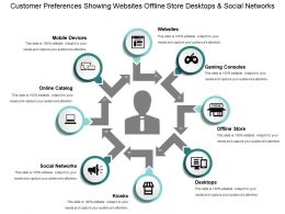 Customer Preferences Showing Websites Offline Store Desktops And Social Networks