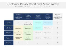 Customer Priority Chart And Action Matrix