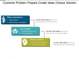 Customer Problem Prepare Create Ideas Choose Solution