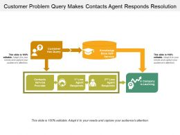 Customer Problem Query Makes Contacts Agent Responds Resolution