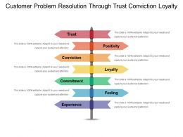 Customer Problem Resolution Through Trust Conviction Loyalty