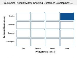 Customer Product Matrix Showing Customer Development And Product Development