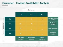 Customer Product Profitability Analysis Ppt Powerpoint Presentation