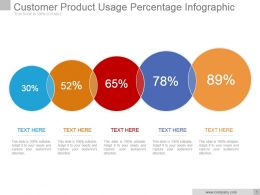 Customer Product Usage Percentage Infographic Powerpoint Show