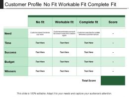 Customer Profile No Fit Workable Fit Complete Fit