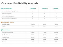 Customer Profitability Analysis Business Ppt Powerpoint Presentation Inspiration Guidelines