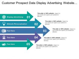Customer Prospect Data Display Advertising Website Personalization Information Systems