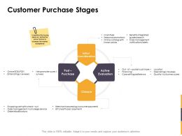 Customer Purchase Stages Ppt Powerpoint Presentation Model Microsoft