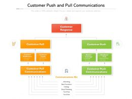 Customer Push And Pull Communications