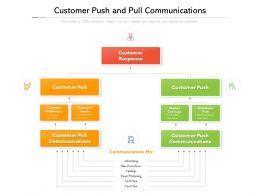 Customer Push And Pull Communications