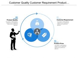 Customer Quality Customer Requirement Product Quality Venn Chart