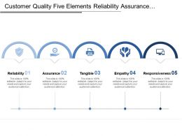 Customer Quality Five Elements Reliability Assurance Tangible Responsiveness