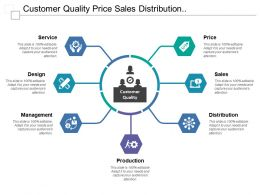 Customer Quality Price Sales Distribution Production Management Design