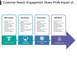 Customer Reach Engagement Share Profit Impact Of Market Strategy With Icons