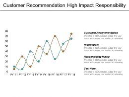 Customer Recommendation High Impact Responsibility Matrix Innovation Management Cpb