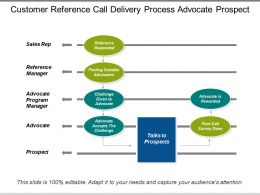 Customer Reference Call Delivery Process Advocate Prospect