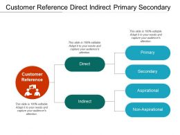 Customer Reference Direct Indirect Primary Secondary