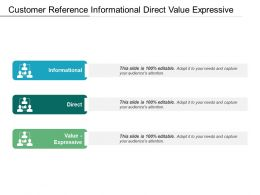 Customer Reference Informational Direct Value Expressive