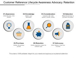 Customer Reference Lifecycle Awareness Advocacy Retention