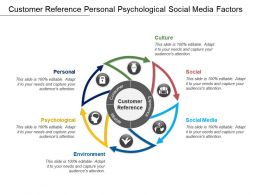 Customer Reference Personal Psychological Social Media Factors