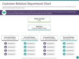 Customer Relation Department Chart Customer Onboarding Process Optimization