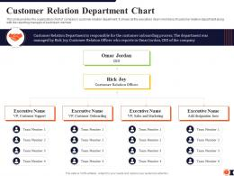 Customer Relation Department Chart Process Redesigning Improve Customer Retention Rate Ppt Grid