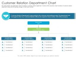 Customer Relation Department Chart Techniques Reduce Customer Onboarding Time
