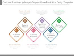Customer Relationship Analysis Diagram Powerpoint Slide Design Templates